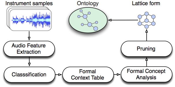 Automatic ontology generation system based on audio features.